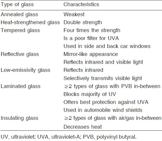 Table 1: Amount of ultraviolet transmission through glass depends mainly on the type of the glass