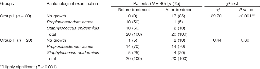 Significance of topical propolis in the treatment of facial acne