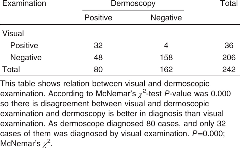 Table 4 Relation between visual and dermoscopic examination