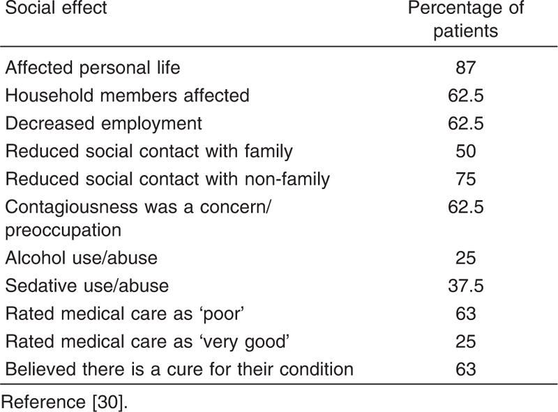 Ekbom's Delusional Parasitosis: A Systematic Review Al-Imam A, Al