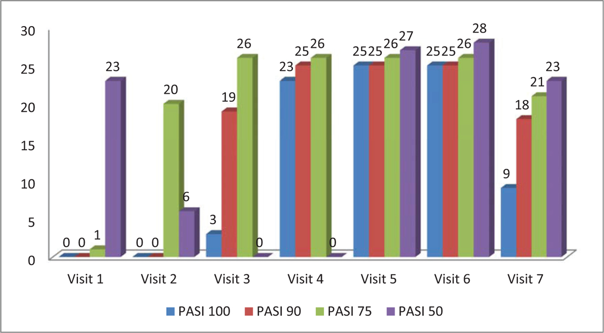 Figure 1 Achievement of PASI 100/90/75/50 by the patients at different visits. PASI, psoriasis area severity index.